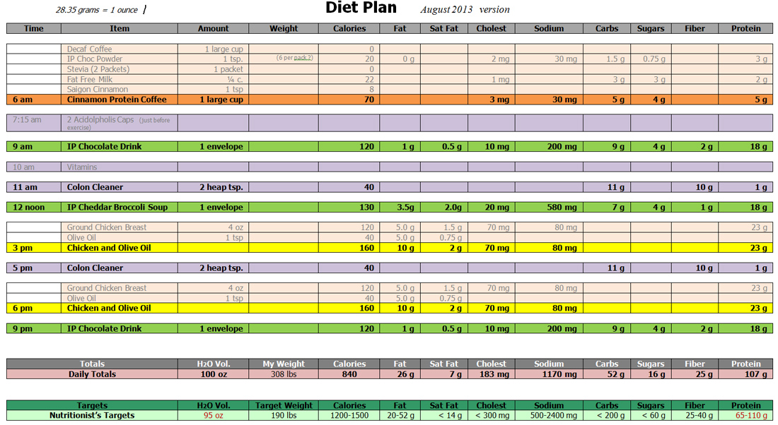 Collections Free Any Printable Weekly Weight Loss Chart Template